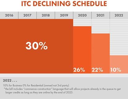 itc graph