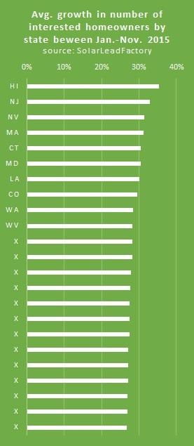 top solar states 2016 2